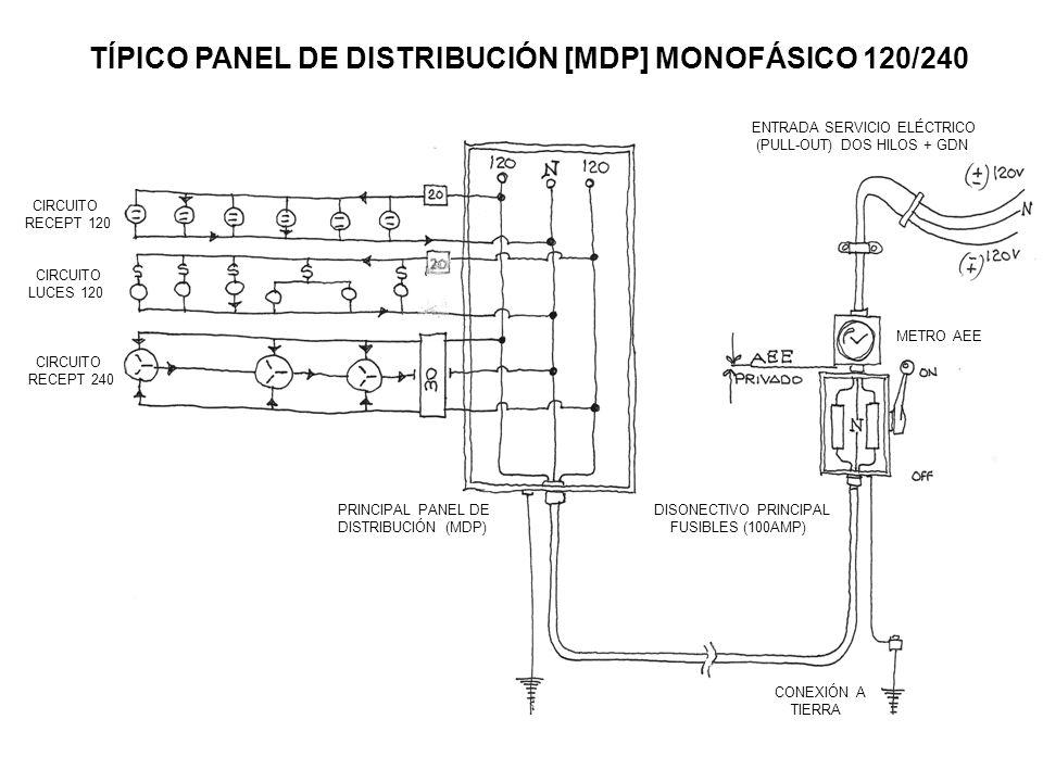 TÍPICO PANEL DE DISTRIBUCIÓN [MDP] MONOFÁSICO 120/240